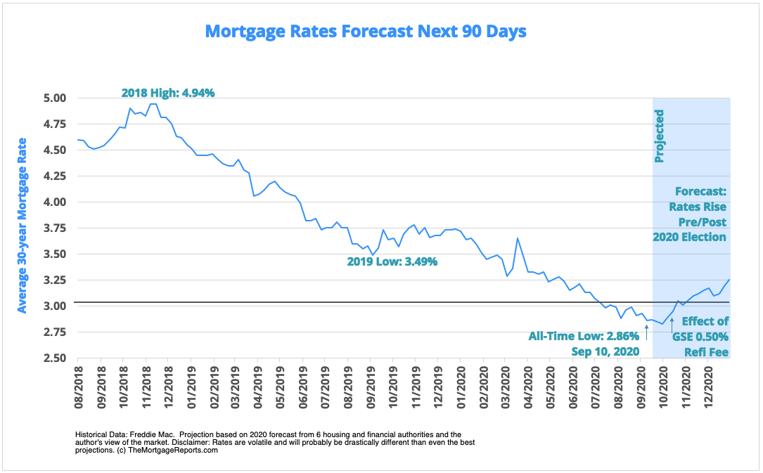Mortgage-Rates-Predictions-October-2020