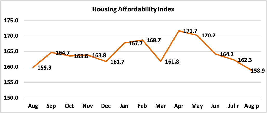 Housing Affordability Index, August 2019 to August 2020