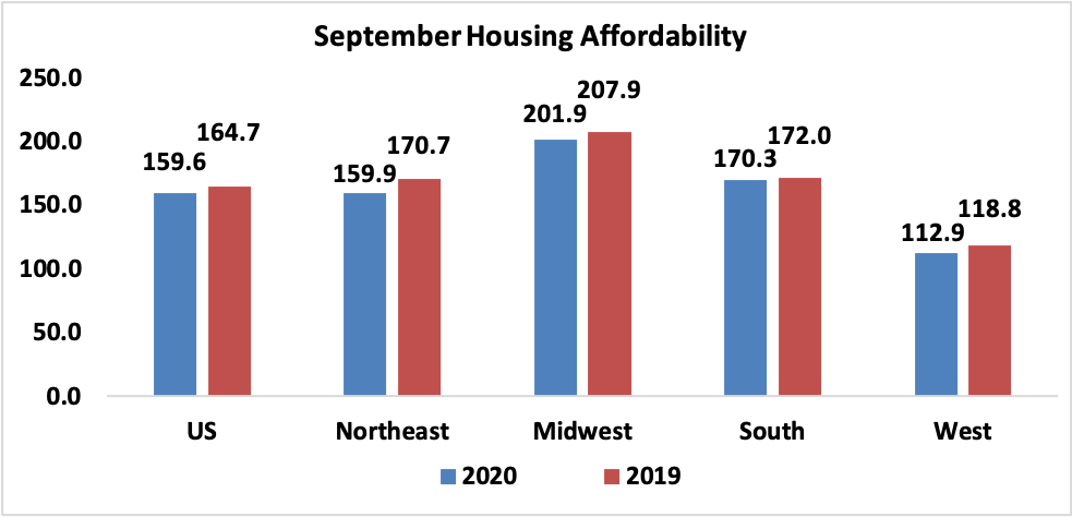 economists-outlook-us-and-regional-september-housing-affordability-2020-and-2019-bar-chart-11-13-2020-983w-474h