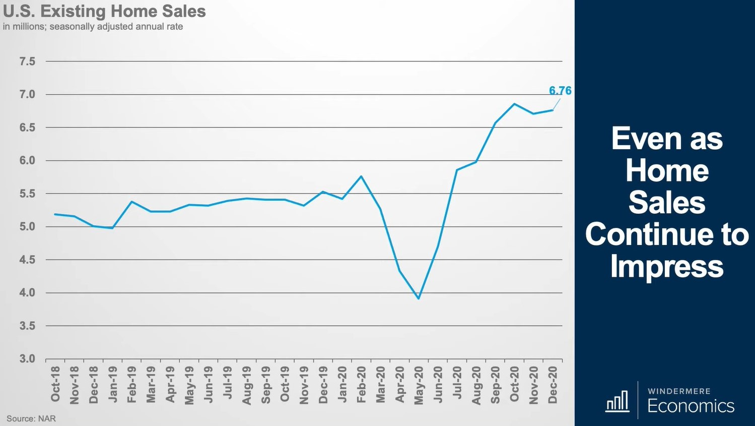 home sales stay strong