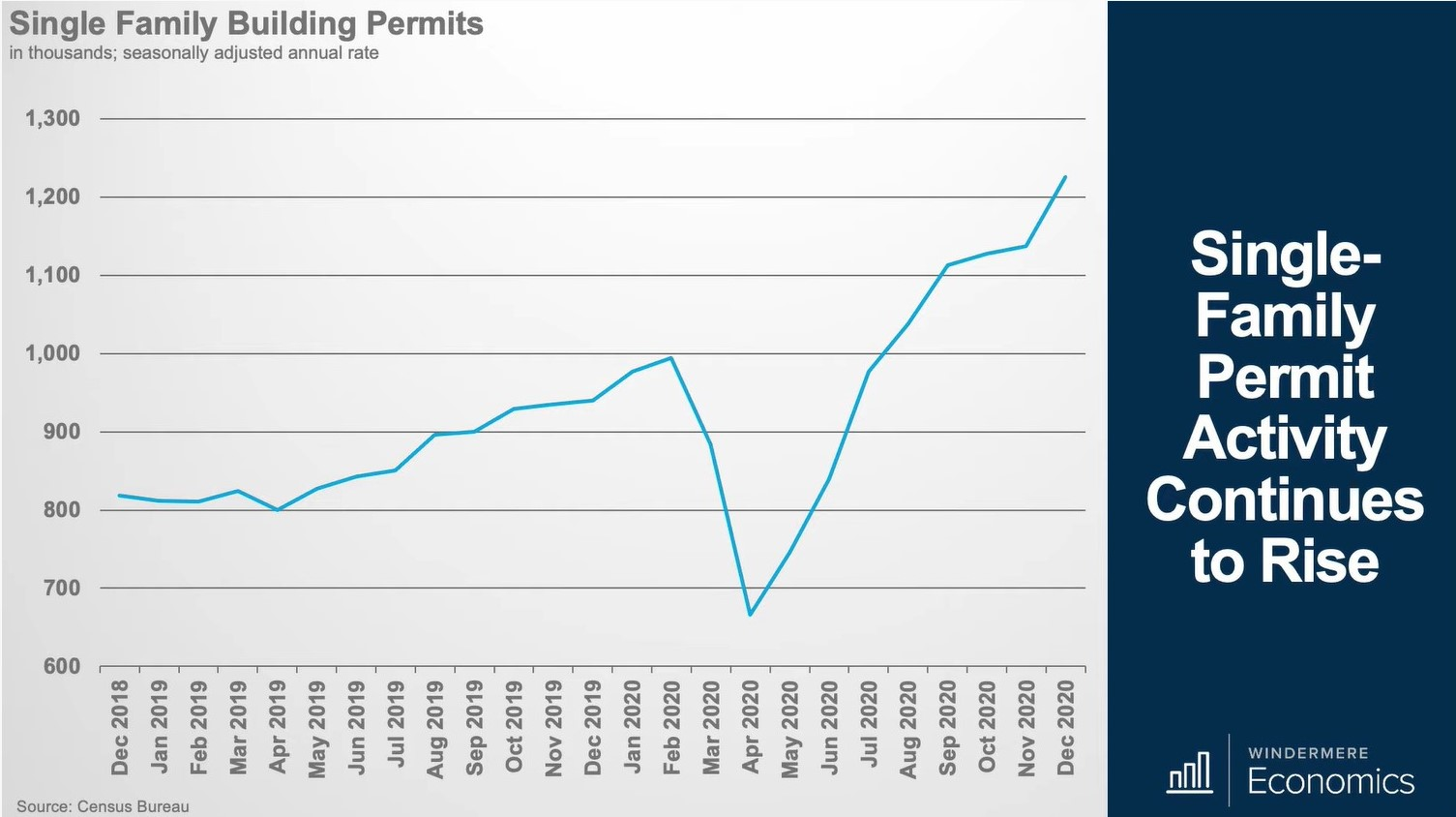rise in single family permits to build