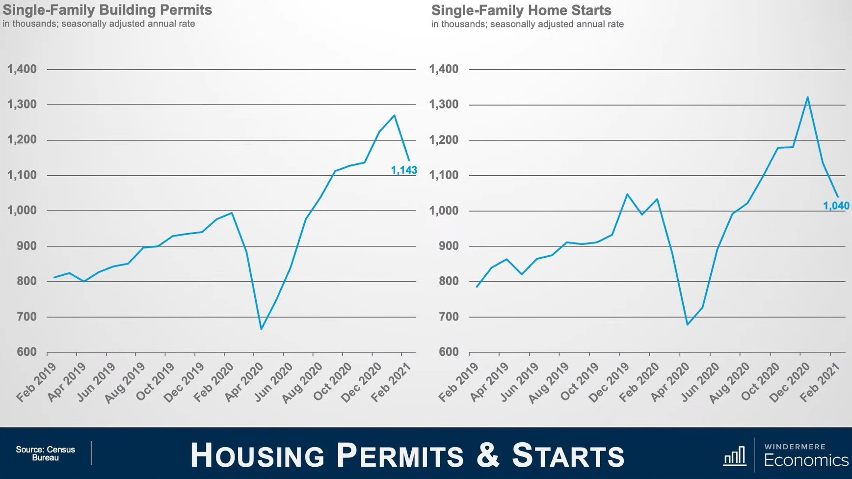 housingpermitsandstarts